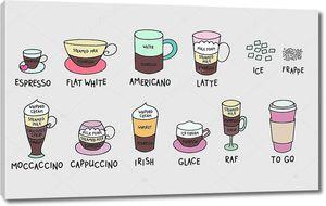 Типы кофе красочный милый набор